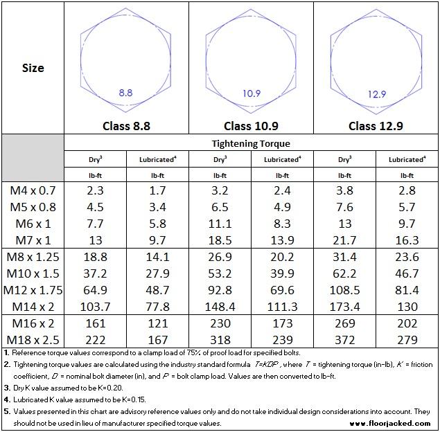 Metric Bolt Reference Torque Chart - Class 8.8, Class 10.9, Class 12.9