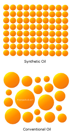 synthetic_vs_conventional