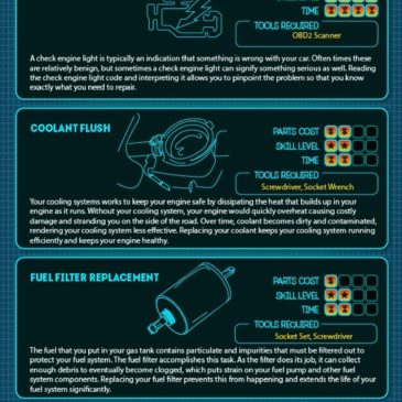 Infographic: Car Maintenance Quick Reference